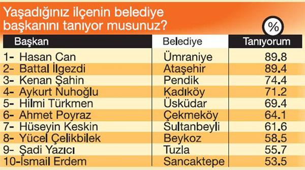 en-basarili-belediye-baskanlari2-001.jpg